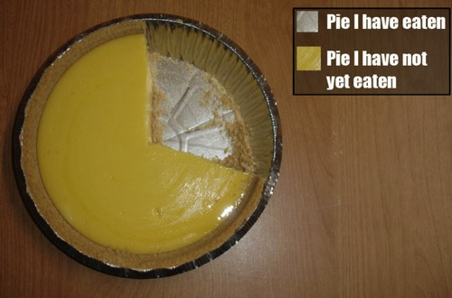 This is my favorite pie chart. Also totally mathematically accurate.